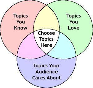 Public Speaking Essays: Examples, Topics, Titles